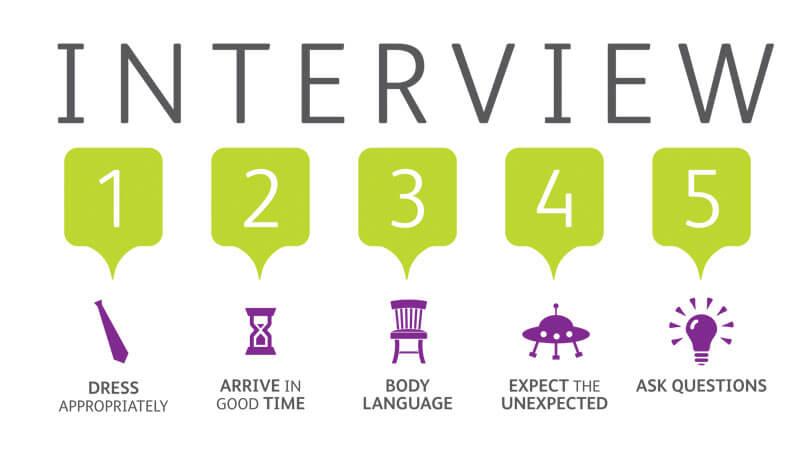 Các câu hỏi phỏng vấn thường gặp khi đi phỏng vấn